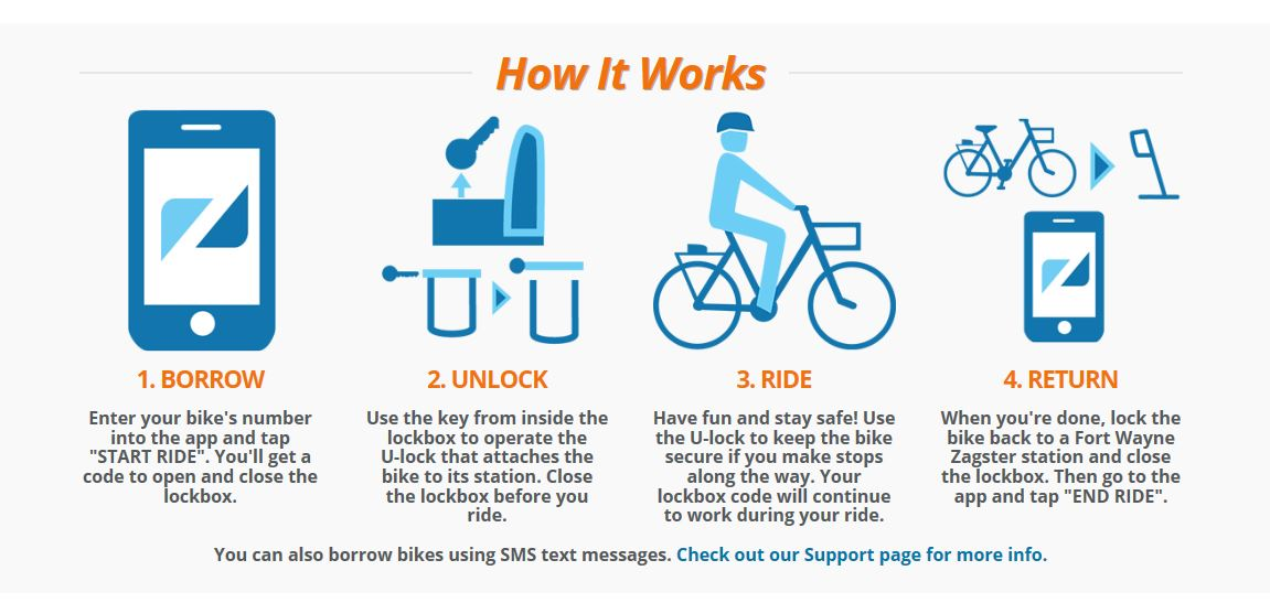 Graphic from Zagster, Inc. that outlines instructions on how its bike sharing program works.