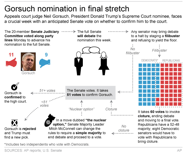 Graphic shows process for confirming Supreme Court nominee Neil Gorsuch; 3c x 4 inches; 146 mm x 101 mm;